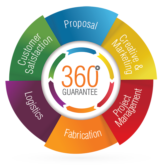 Customer Satisfaction with Our 360 Degree Guarantee