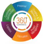 Complete Customer Satisfaction with Our 360 Degree Guarantee