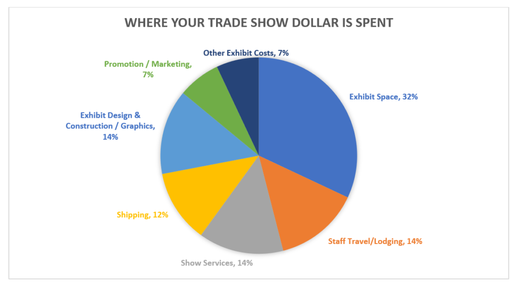 Trade Show Expenses Chart